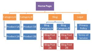 Web Architecture Benefits Pros of Planning, Architecting, and ...